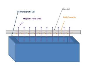 magnetic-coil